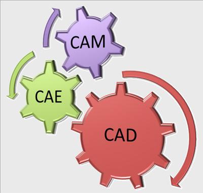 CAD/CAM/CAE Facility